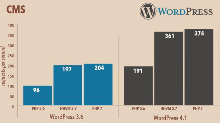 wp-php7-performance.jpg