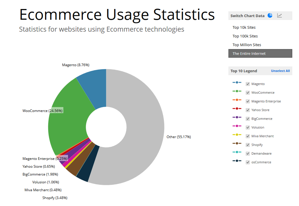 builtwith-ecommerce-usage-statistics